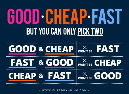 Fast, Good, Cheap